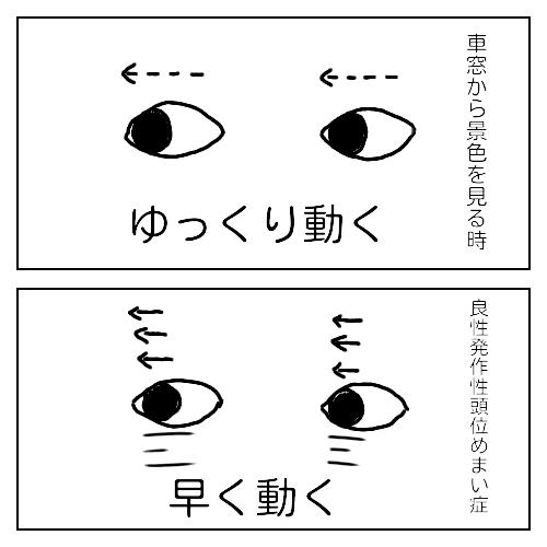 目の動きの説明イラスト