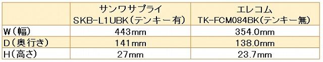 サンワ・エレコム、キーボード幅の比較表