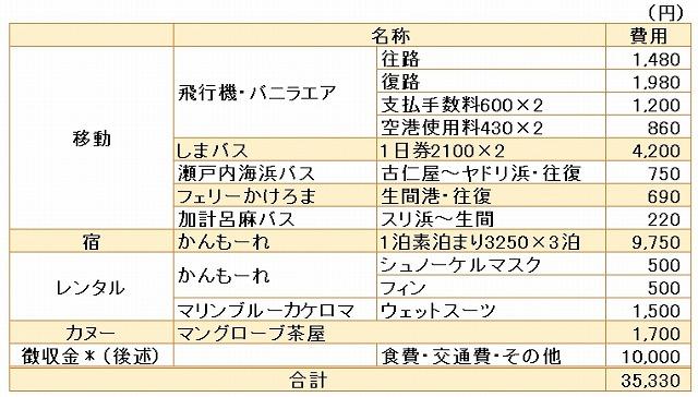 奄美大島・旅行費用表
