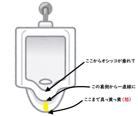 小便器・汚れの説明イラスト