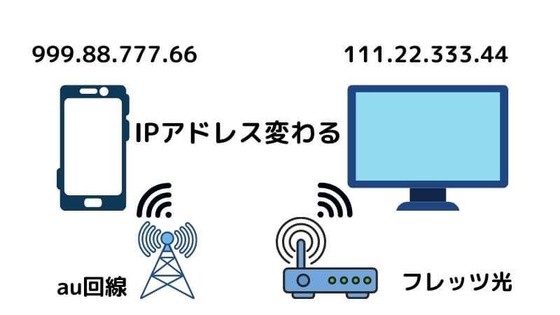 IPアドレスが変わる説明